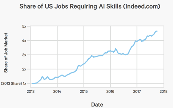 Stanford University ha just completed it's first review of the entire AI ecosystem. One of their most interesting findings was the number of jobs which are available in AI
