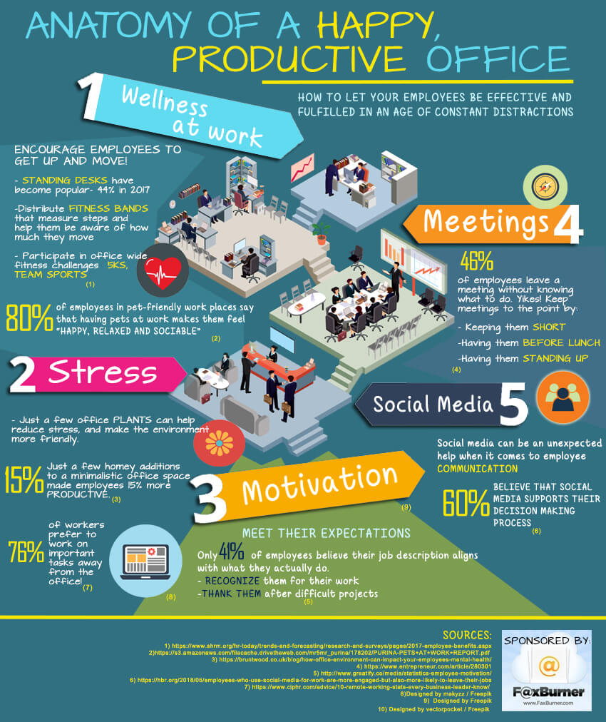 Anatomy of a Happy Office - infographics | Business Magazine