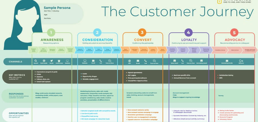 Customer Experience Mapping is A Process That Shouldn't be Neglected in 2021